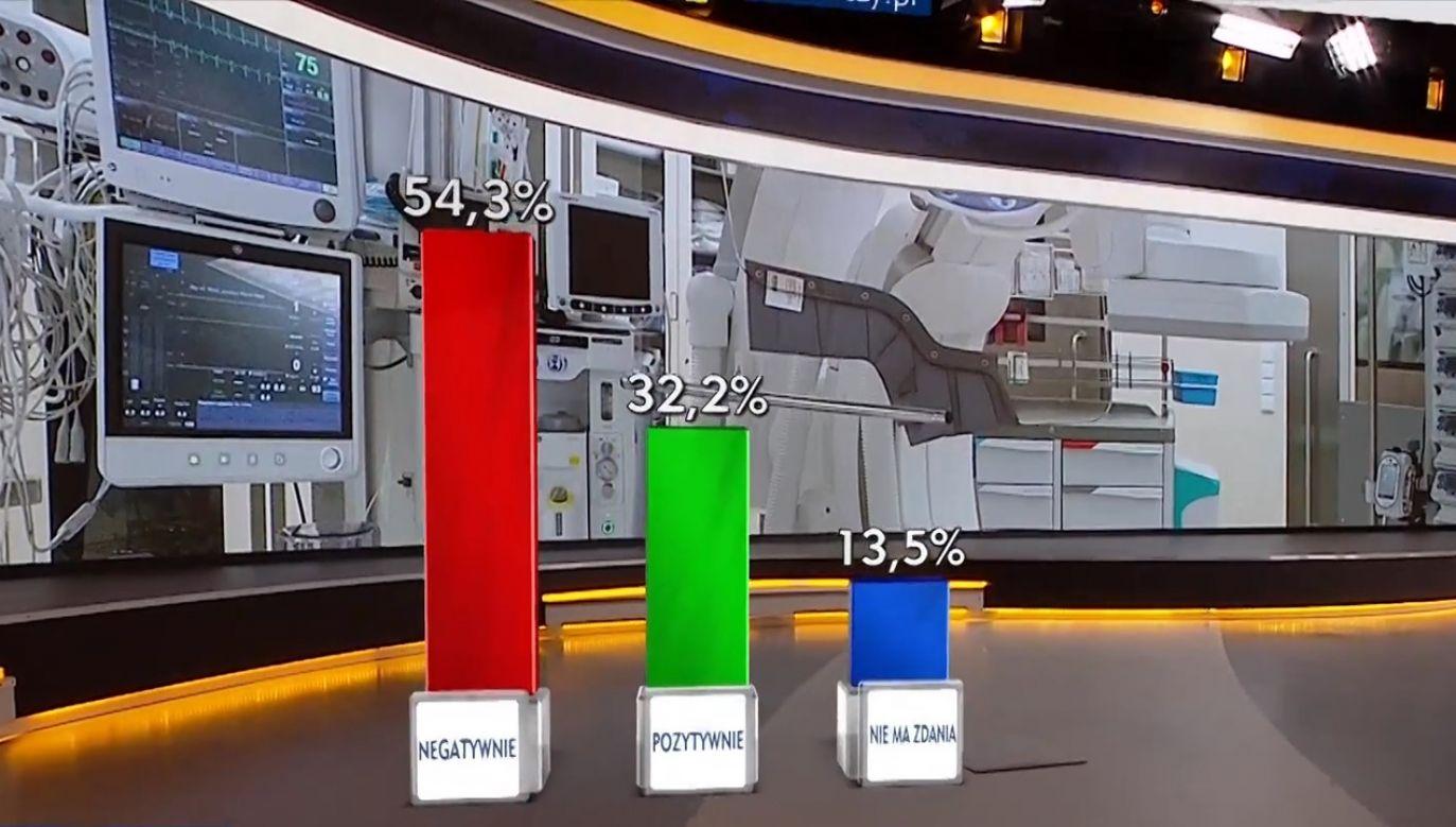 54,3 proc. Polaków. ma negatywne opinie na ten temat (fot. TVP Info)